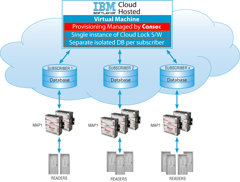 Cloud Lock Configure